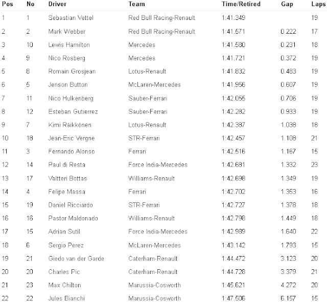 F1 Practice-3 Result Abu-Dhabi  GP 2013 for www.Formula1Race.co.uk courtesy Formula1-com
