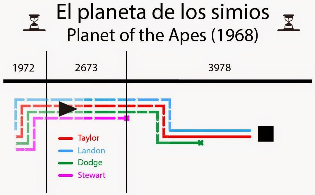timeline, planeta de los simios, película, viajes en el tiempo, time travel, planet of the apes