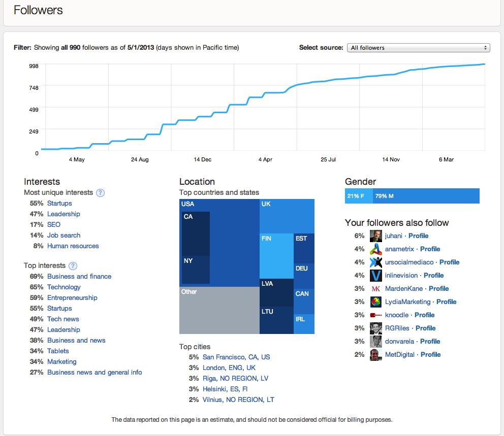 Twitter Analytics herkesin kullanımına açıldı