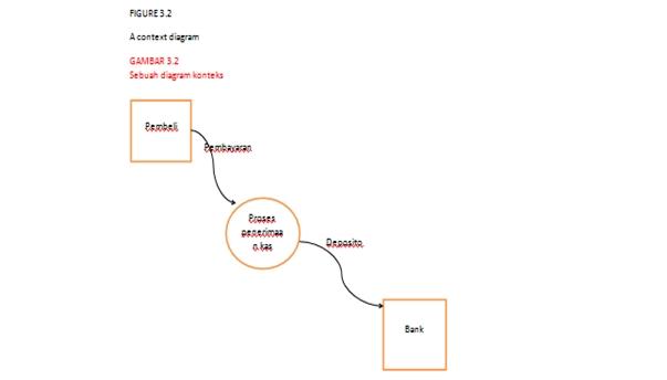 Kebebasan yang bersyarat dfd tugas kelompok fisik data flow diagram sebuah diagam aliran data fisik adalah gambaran dari sistem yang menunjukkan entitas sistem internal dan eksternal dan arus data ccuart Choice Image