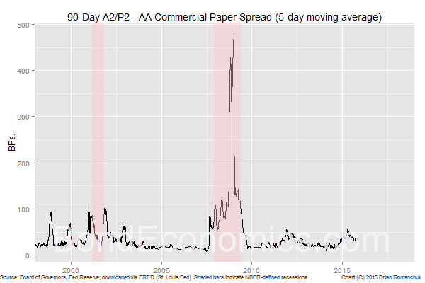 Chart: 90-Day Nonfinancial Commercial Paper A2/P2 - AA Spread