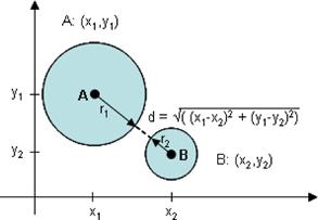 Apesar do bounding boxes definir um espaço retangular para detecção de colisões, ainda é possível detectar colisões entre esferas com a adição de alguns cálculos
