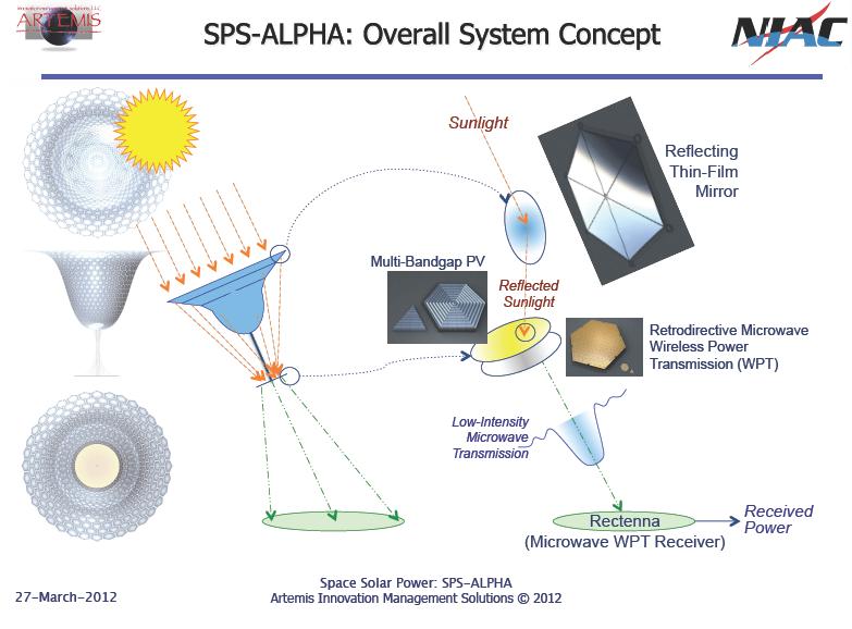 Solar Satellite Power System Ppt For Solar Power Satellite