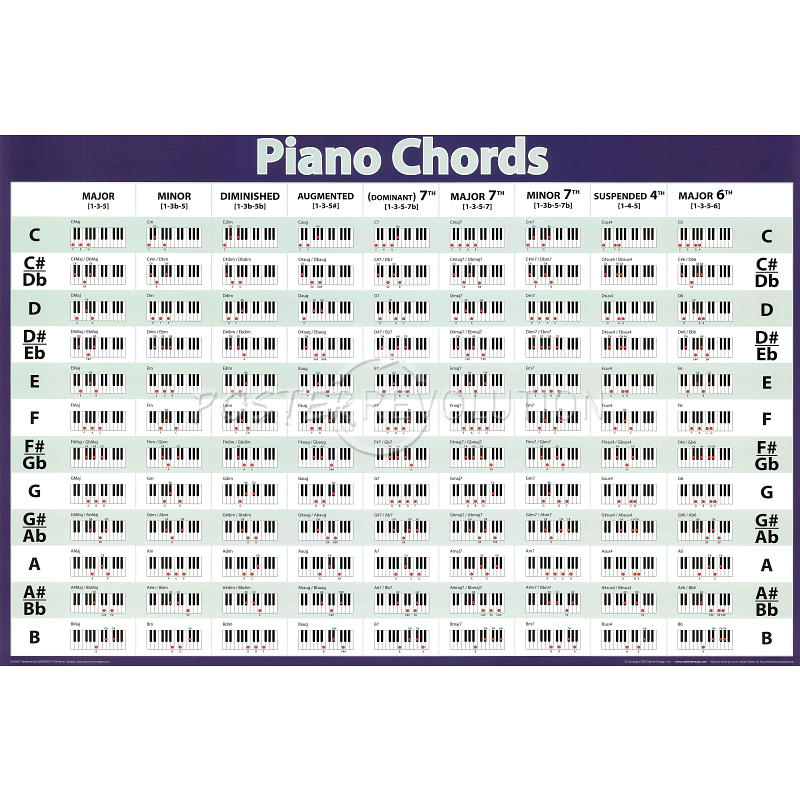 This is an image of Geeky Printable Piano Chord Charts