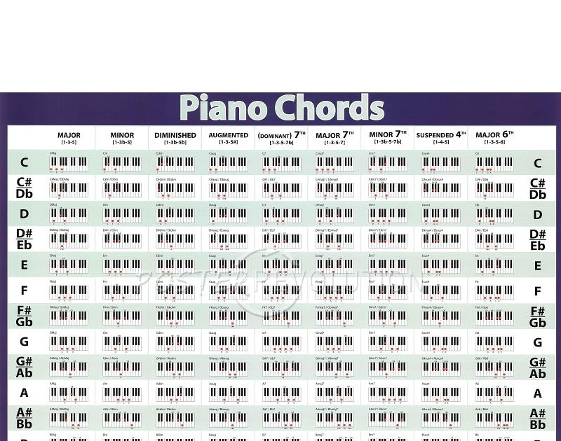 It is an image of Accomplished Piano Chord Chart Printable