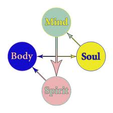 Mind, Body, Spriit and Soul !