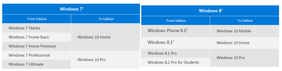 windows 10 home premium free download