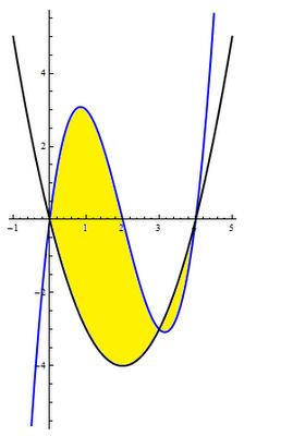 Integral da área entre duas curvas