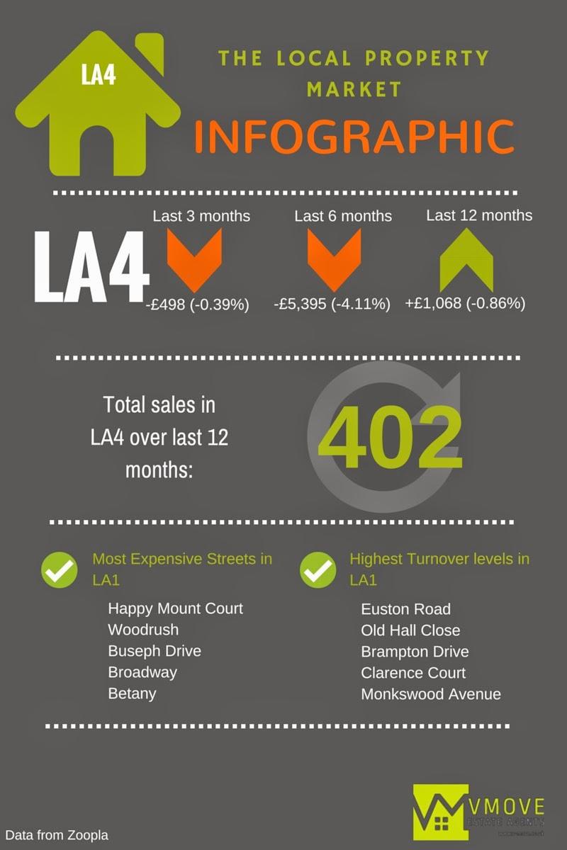 Morecambe Property Market