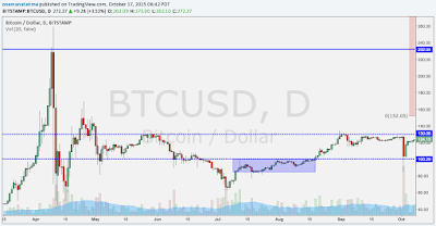 Bitcoin $BTCUSD Crash Cycle Comparison - 2013 Last Dump before the $1200 Pump