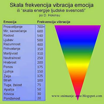 Frekvencije emocija