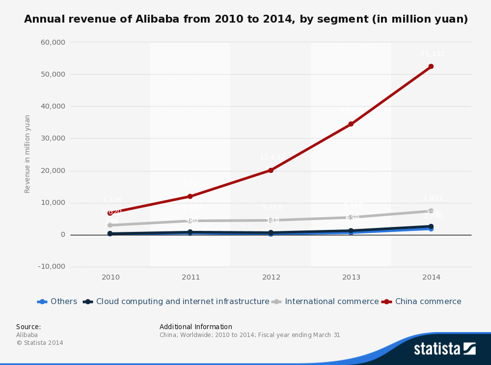 Income from 4 segments : Chinese ecommerce makes 40% Alibabai revenue