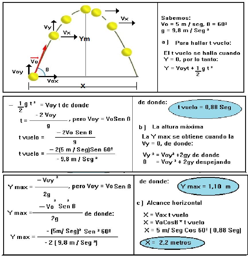 Problemas de movimiento parabolico yahoo dating 10