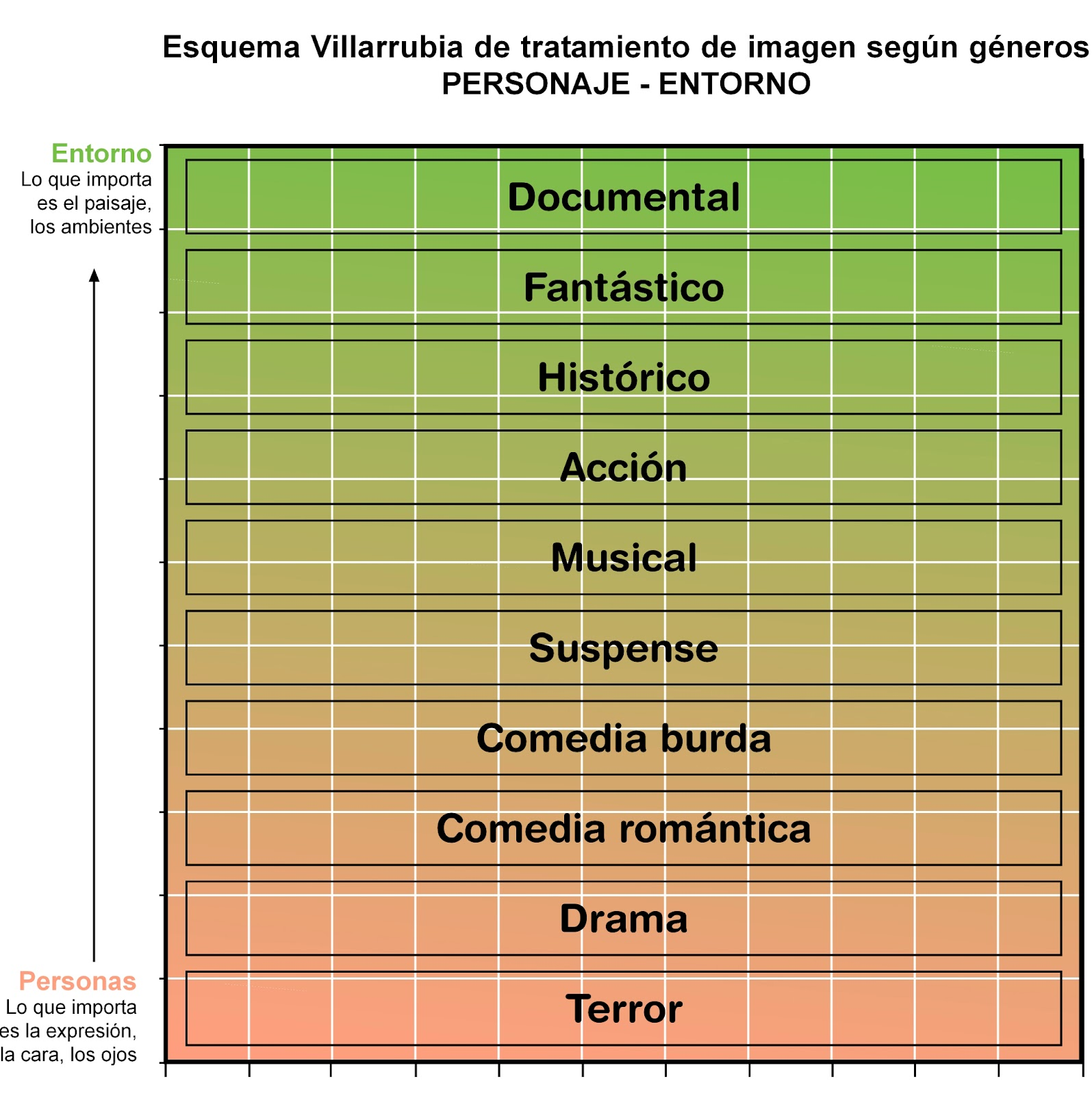 Montaje y encuadres según el género   Villarrubia & Acción