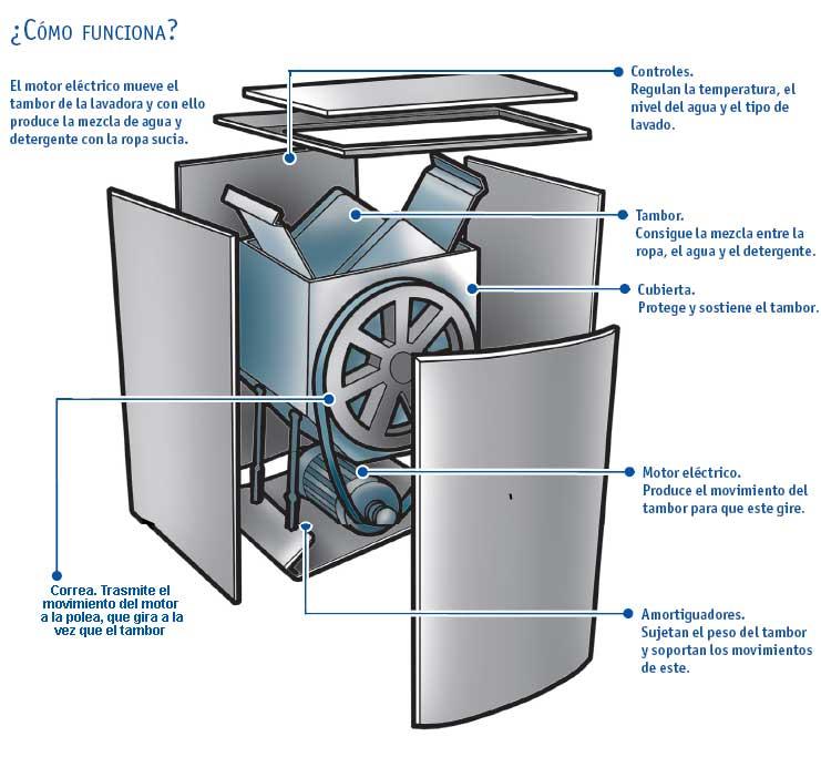 tarea englobadora funcionamiento de una lavadora ForFuncion De La Lavadora