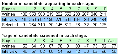 Number of candidate appearing in TCS