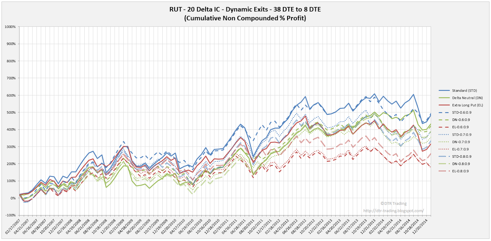 Iron Condor Dynamic Exit Equity Curves RUT 38 DTE 20 Delta Risk:Reward Versions