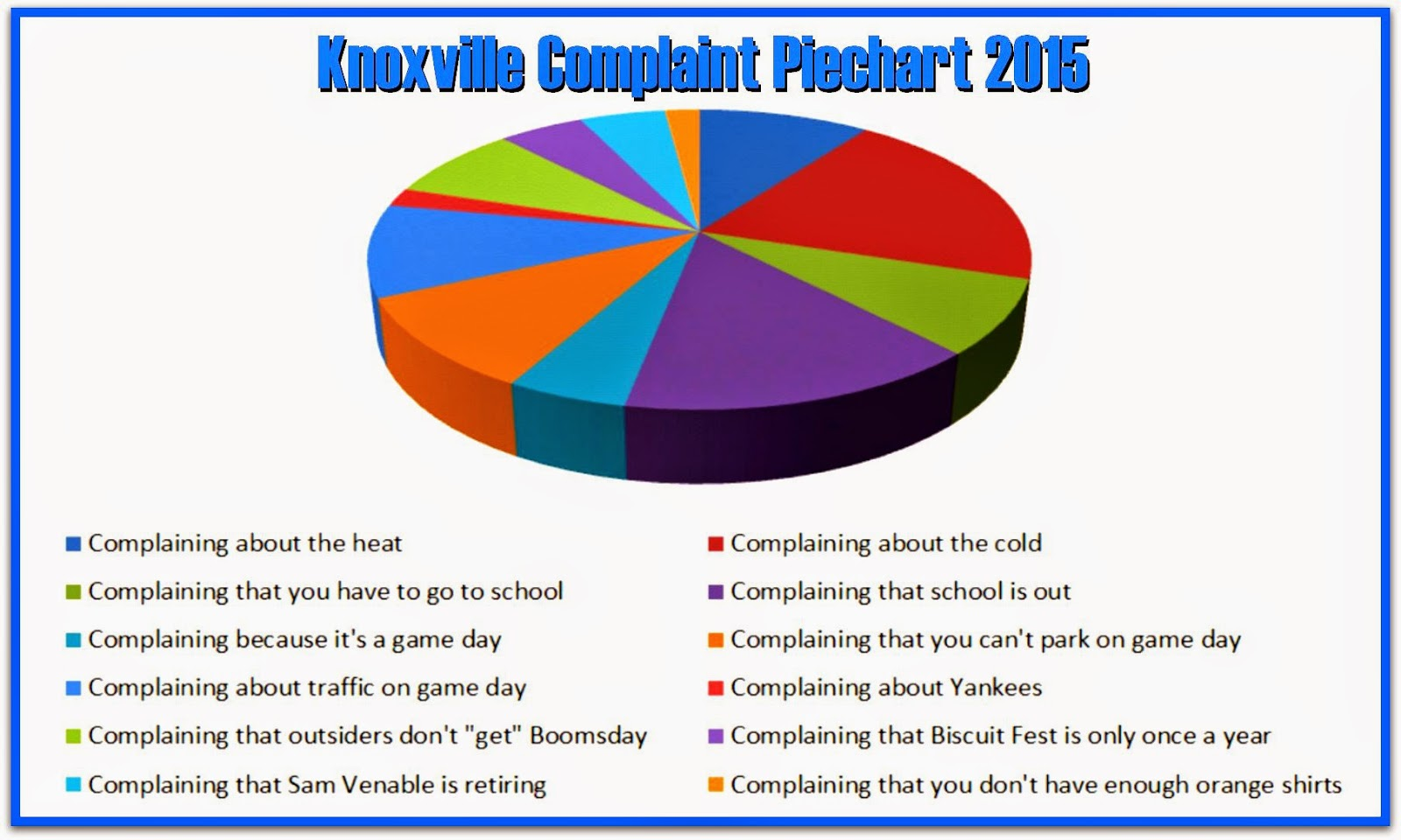 Cherdo on the flipside knoxville complaint piechart 2015 knoxville complaint piechart 2015 in the course of 24 hours mother nature has toyed with us again this afternoon it was a pleasant 73 degrees geenschuldenfo Image collections