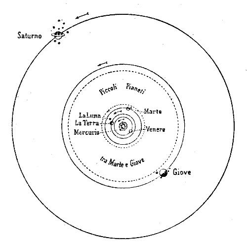 Il nostro Sistema Planetario