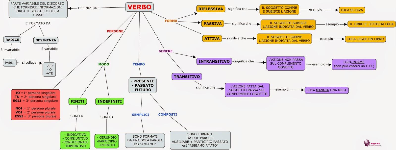 mappa dsa grammatica verbo