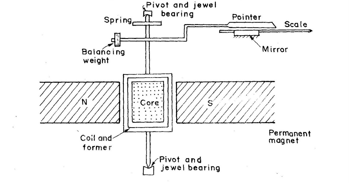 permanent magnet moving coil  pmmc  instrument  study zone