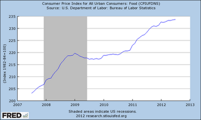 Prepare Yourselves For Spike In Food Prices - CPI Food Chart