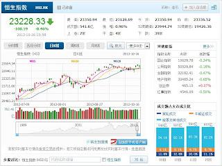 中国株コバンザメ投資 香港ハンセン指数20131016