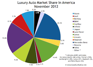 U.S. luxury auto brand market share pie chart November 2012