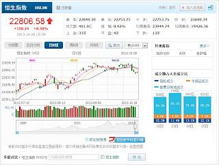 中国株コバンザメ投資 香港ハンセン指数20131028