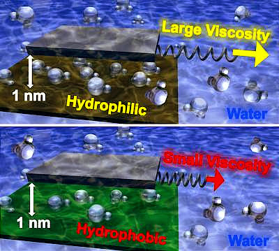 viscosity of water at the nanoscale