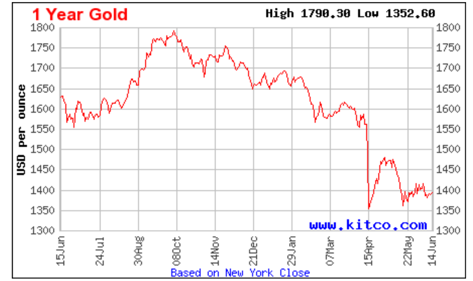 Forex gold historical prices
