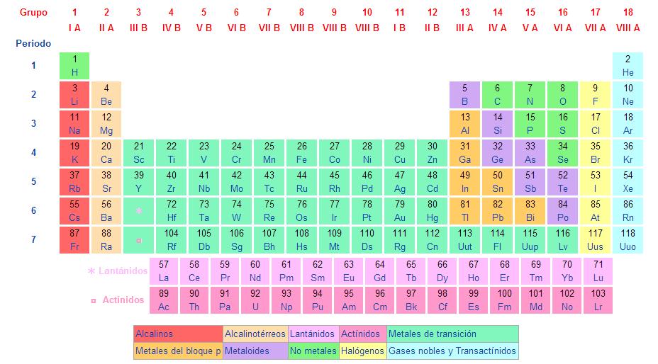 Bioqumica b cbta 173 tabla peridica de los elementos qumicos grupo son las columnas verticales de la tabla peridica tambin se les conoce como familias la tabla peridica tiene 18 grupos la mayora de los urtaz Gallery