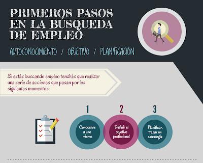 Primeros pasos en la búsqueda de empleo