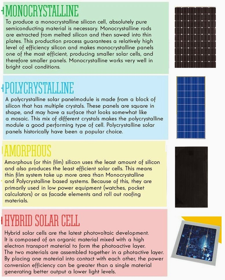 Electrical Engineering World Types of Solar Panels