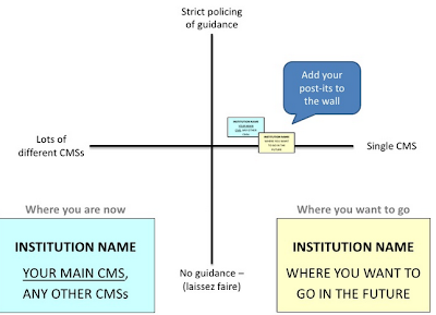 CMS discussion activity 1 slide