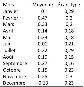 Données de synthèse, taux d'inflation, non-désaisonnalisé, Canada 1984:M2-2014:M5