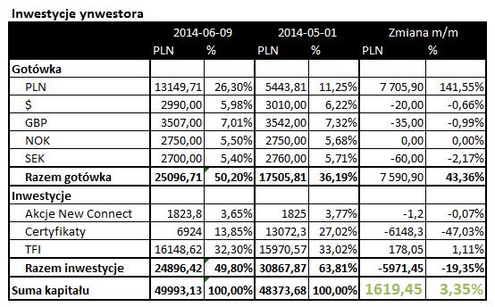 tabela inwestycji maj 2014