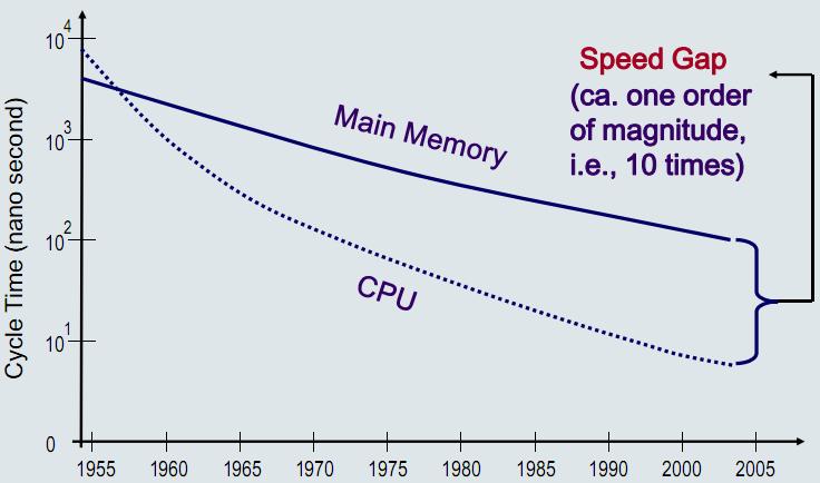 Gambar Perbandingan Kecepatan Akses antara CPU dan Main Memory