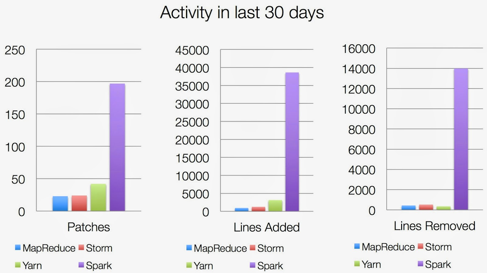 Apache Spark contributions