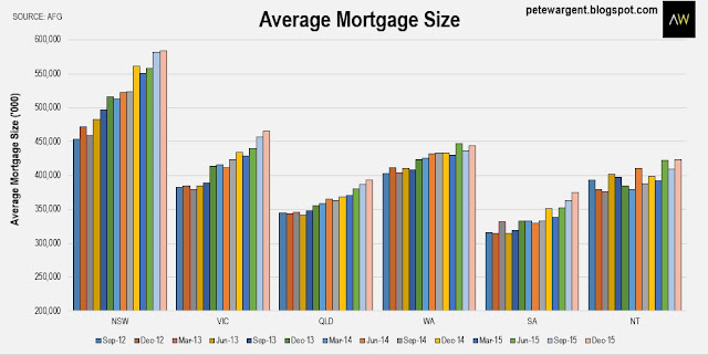 average size of mortgage