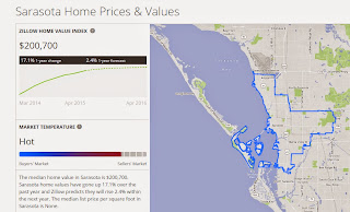 Zillow's inaccurate Sarasota 2014 median home value