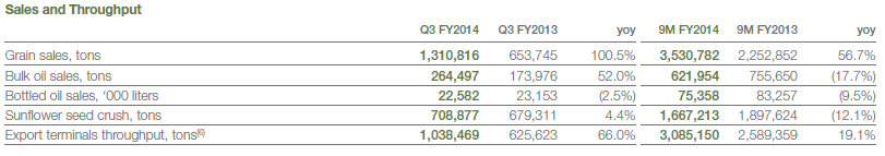 Sales, Volume, Kernel, Q3, 2014