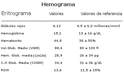 Hemograma valores