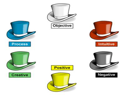 El Sombrero Azul  Este es el sombrero de la vista global. No se enfoca en  el asunto propiamente dicho sino vigila el proceso del pensamiento 71eae272d75