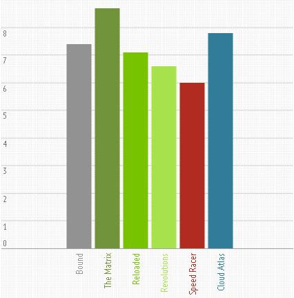 Wachowski's imdb ratings