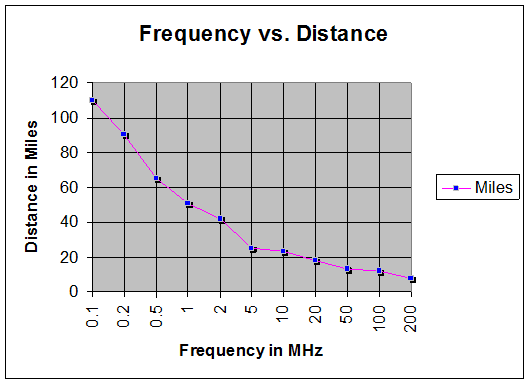 11 Meter Frequency Chart : Tech times estimating rf power and distance