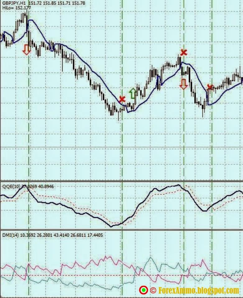 Dmi forex trading strategy