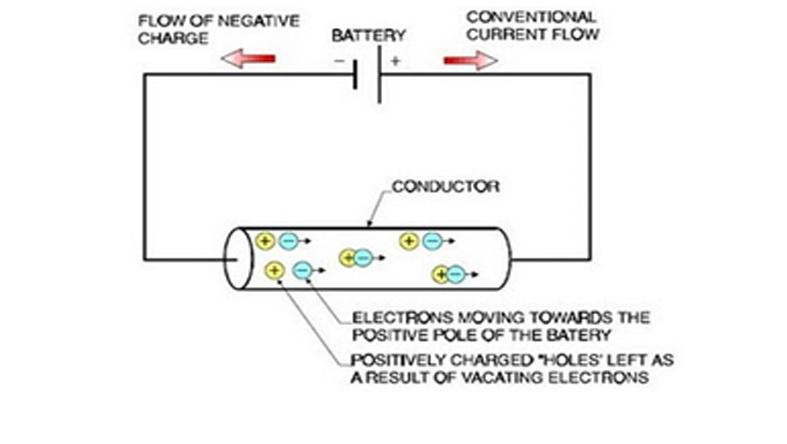 Arus listrik arus listrik ternyata didefinisikan sebagai aliran muatan positif hole yang seolah olah mengalir dari kutub positif ke kutub negatif karena aliran ccuart Gallery