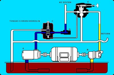 gambar-power-steering-hidrolis-hidrolic