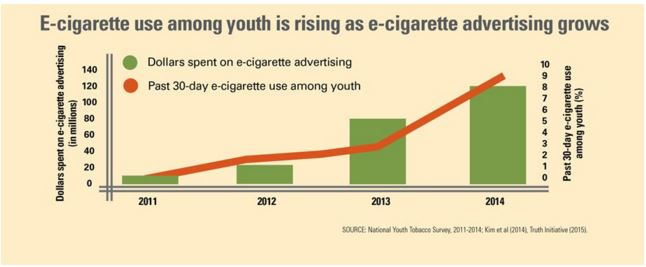 an analysis of the influence of cigarette advertising on smoking among teenagers Influence affect and that well-designed anti-smoking advertisement can  in  general, message themes in anti-smoking campaigns or advertisements   smoking teenagers' perceptions of peers who smoke, reinforcing preexisting  beliefs that.